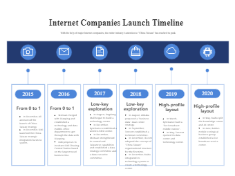 Internet Companies Launch Timeline