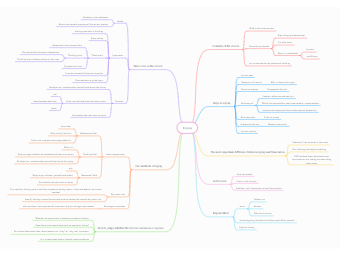 Promotion Revision Mind Map