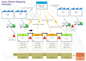 Production Value Stream Mapping