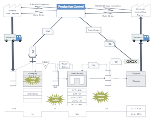 Iron Production Control Value Stream Mapping