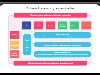 Zachman Framework Enterprise  Architecture