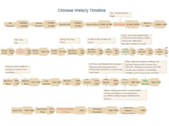 Chinese History Timeline