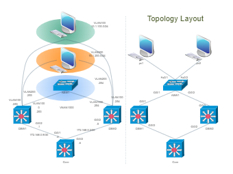Cisco Topology Layout