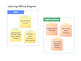 Learning Affinity Diagram