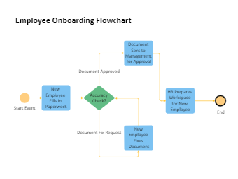 HR Employee Flowchart