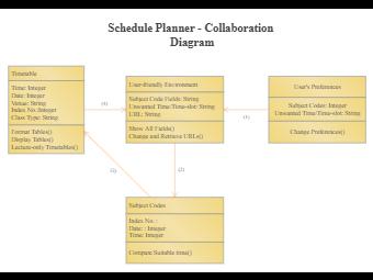 Schedule Planner Collaboration Diagram
