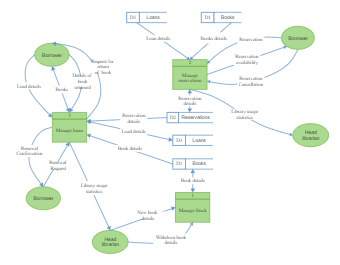 Library System Context Diagram