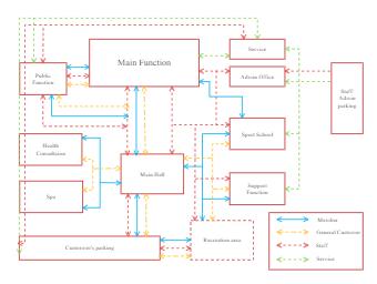 Main Function Block Diagram