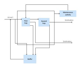 Maintenance Activity Block Diagram
