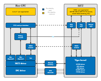 MCU Block Diagram