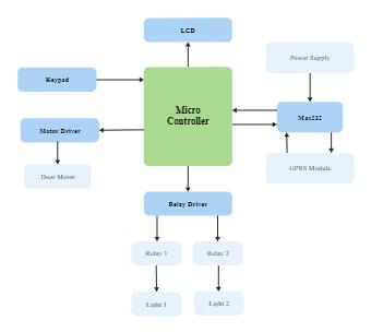 Micro Controller Block Diagram