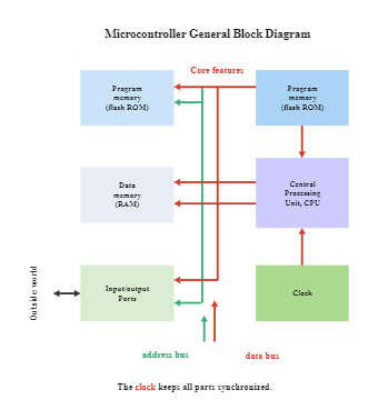 Microcontroller General Block Diagram