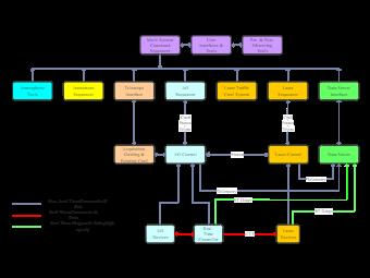 Multi-System Command Sequencer Block Diagram