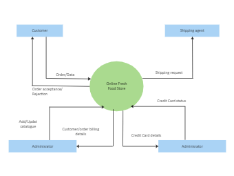 Online Food Store Context Diagram