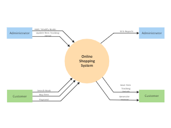 Online Shopping System Context Diagram