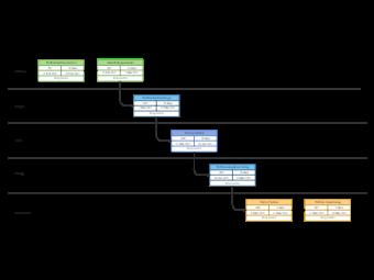 Perform System PERT Chart