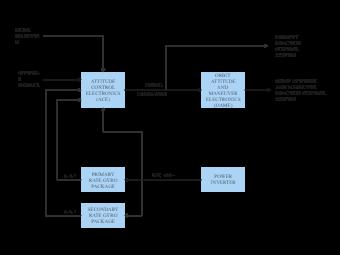 Power Inverter Block Diagram