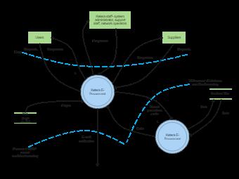 Procurement Context Diagram
