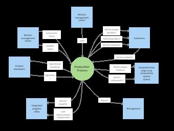 Production Process Context Diagram