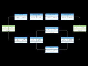 Project Plan PERT Chart