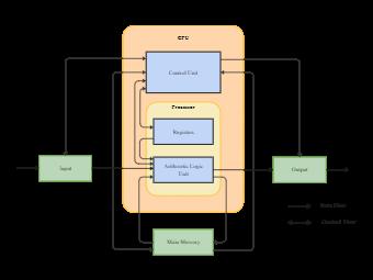 Registration Block Diagram