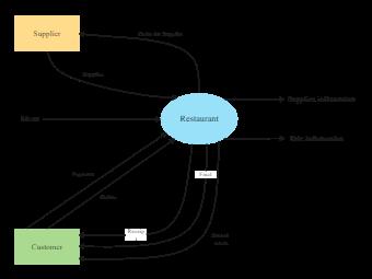 Restaurant Management Context Diagram