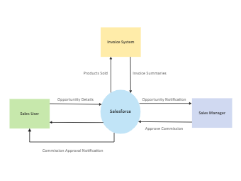 Sales Force Context Diagram