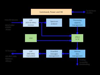 Satellite Data handling System Block Diagram