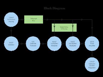 Screen Regulator Block Diagram