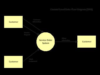 Service Order System Context Diagram