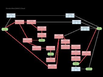 Service Plan PERT Chart