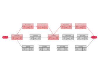 Software Release PERT Chart