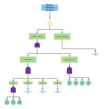 Station Blackout Fault Tree Analysis