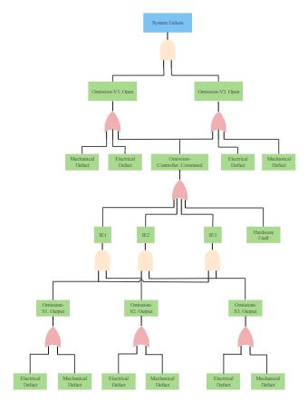 System Failure Fault Tree Analysis