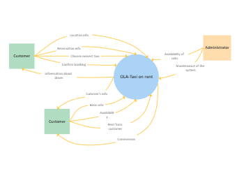Taxi System Context Diagram