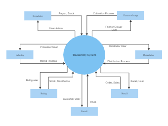Traceability System Context Diagram