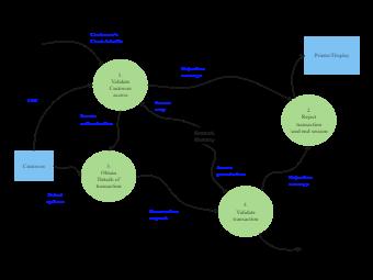 Transaction Request Context Diagram