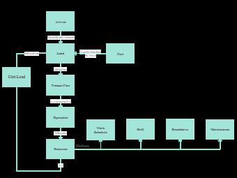 Unit Load Block Diagram