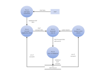 User ID Context Diagram