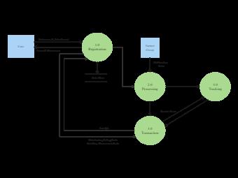 User Registration Context Diagram