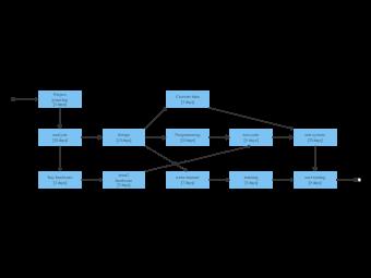 User System PERT Chart