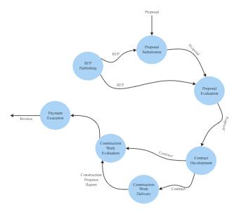 Workflow Context Diagram
