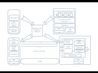 Deployment Configuration Diagram