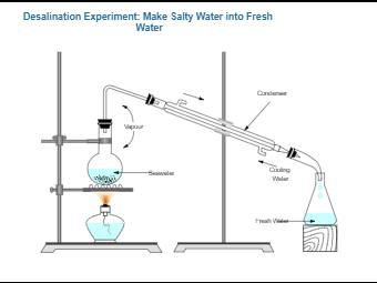 Desalination Experiment