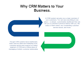 Why CRM Matters to Your Business