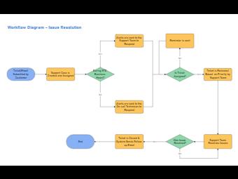 Online Ticket Issue Resolution Workflow