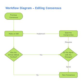 Editing Consensus Workflow Diagram