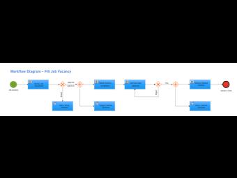 Recruitment Workflow Diagram