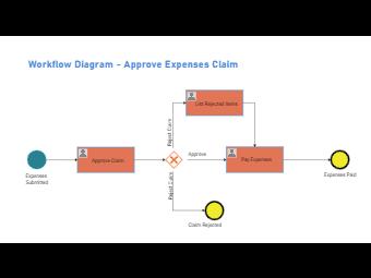 Expenses Claim Workflow Diagram