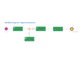 Approve Document Workflow Diagram